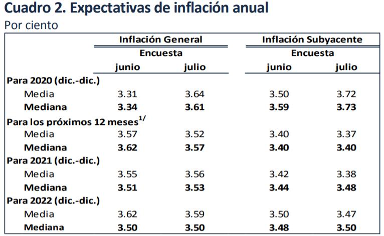 evita-la-inflación-con-despensa-edenred
