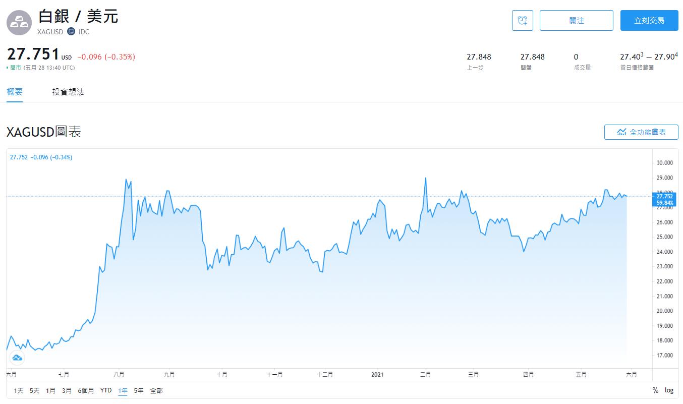 外匯投資,商品對,XAGUSD,XAGUSD走勢,XAGUSD是什麼,XAGUSD匯率,XAGUSD關係,白銀美元,白銀美元分析,白銀兌美元,白銀美元價格,白銀兌美元走勢