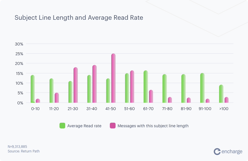 Subject Line Length and Average Read Rate graph
