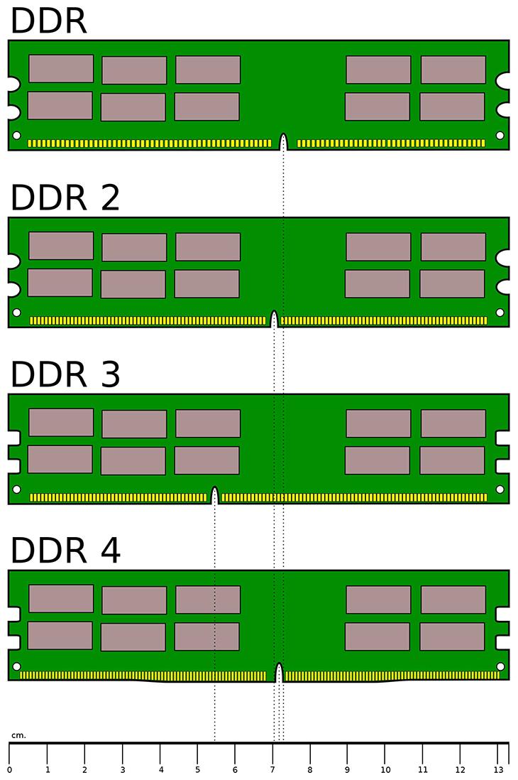 Các loại RAM