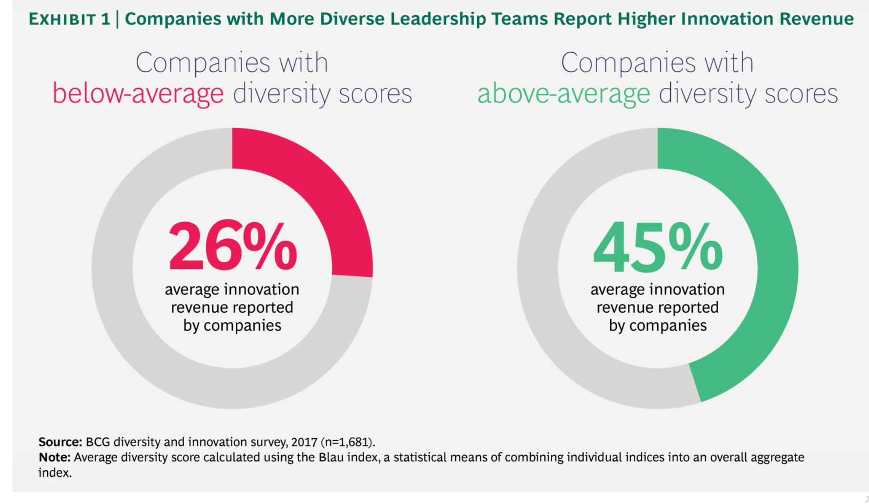 Graph showing diversity in the workplace produces more innovation revenue