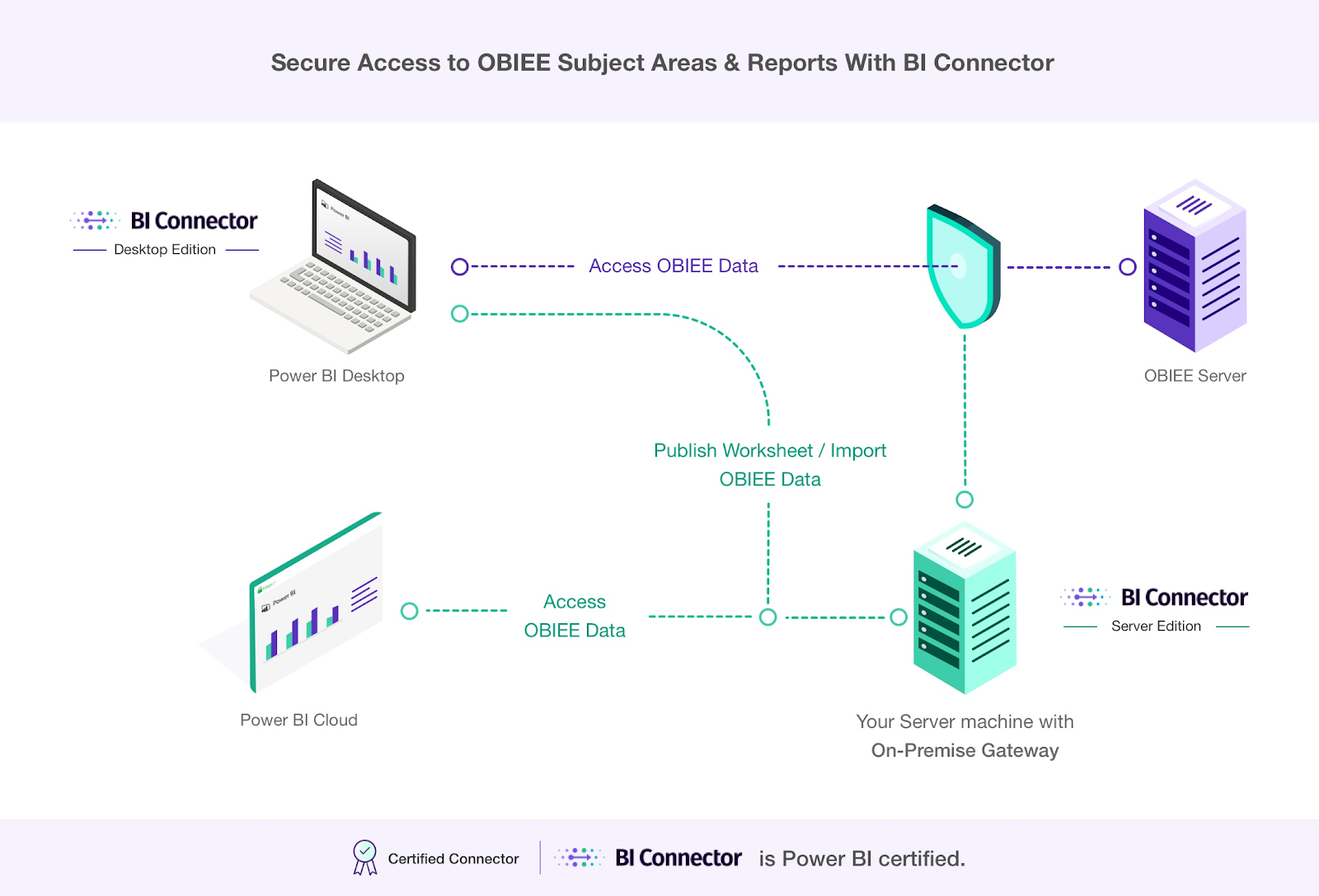 BI Connector Reference Architecture for Connecting Power BI to OBIEE and Oracle Analytics
