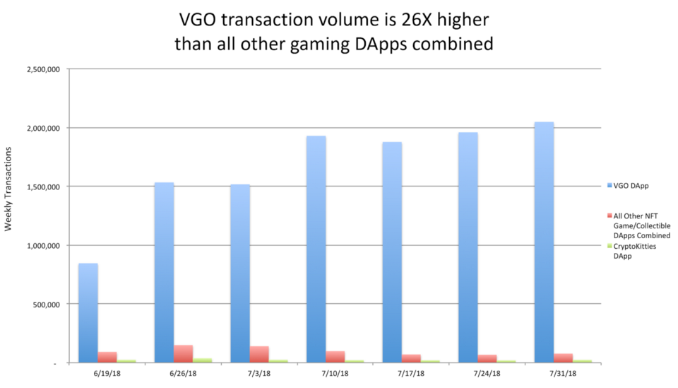 VGO is the top DApp by volume, surpassing all other DApp Games & Collectibles combined by over 26x*