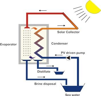 idea_340_469_1310556444.7283_Solar_Desalination_Anlagenschema_engl.jpg