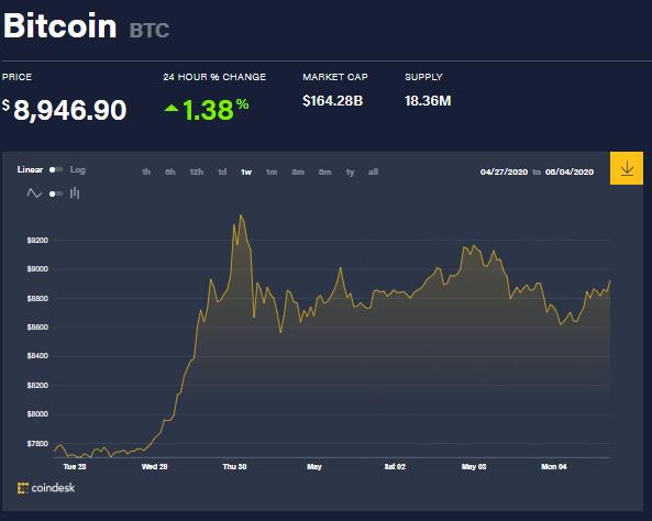 Gráfica del precio de Bitcoin en la última semana. A tan solo pocos días del Halving, las ballenas Bitcoin parecen mantenerse calmadas antes de continuar su actividad de compra o venta. Fuente: CoinDesk