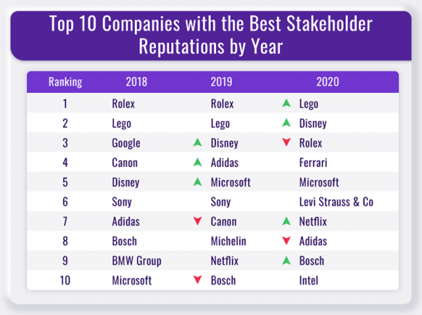 A graphic of tThe top 10 most companies with the best stakeholder reputations by year