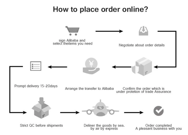 Chart showing how to place an order on Alibaba