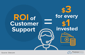 Return of Investment of Customer Support, Three Dollars for Every Dollar Invested
