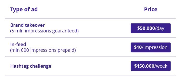TikTok ads price chart