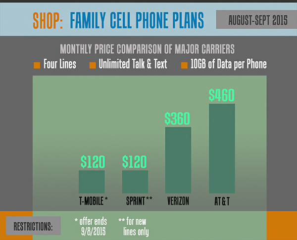 Verizon kills contracts, gets more expensive; Meanwhile, T-Mobile offering a great deal!