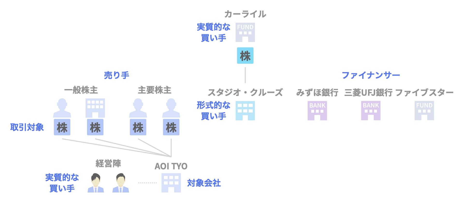 AOI TYOのファンドMBOによる非公開化(カーライル)の関係者