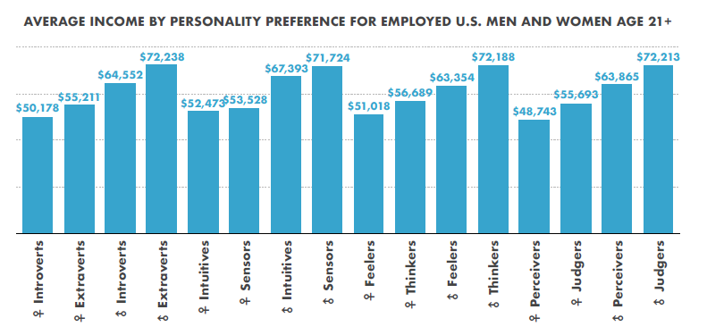 Does Personality Contribute to the Gender Pay Gap?