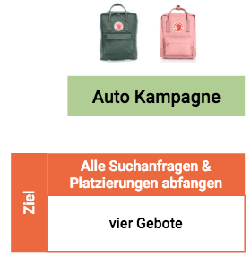 Internationales Amazon Advertising
