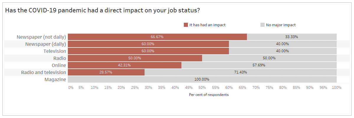 """Chart representing responses to the question """"Has the COVID-19 pandemic had a direct increase on your job status?"""" broken down by media type. Of those working at newspapers (not daily), 66.67% said it had not had an impact and 33.33%  said it had no major impact; of those working at newspapers (daily), 60% said it had an impact and 40% said it had no major impact; of those working in television, 60% said it had an impact and 40% said it had no major impact; of those working in radio, 50% said it had an impact and 50% said it had no major impact; of those working in online media, 42.31% said it had an impact and 57.69% said it had no major impact; of those working in radio and television, 28.57% said it had an impact and 71.43% said it had no major impact; of those working at magazines, 100% said it had no major impact"""