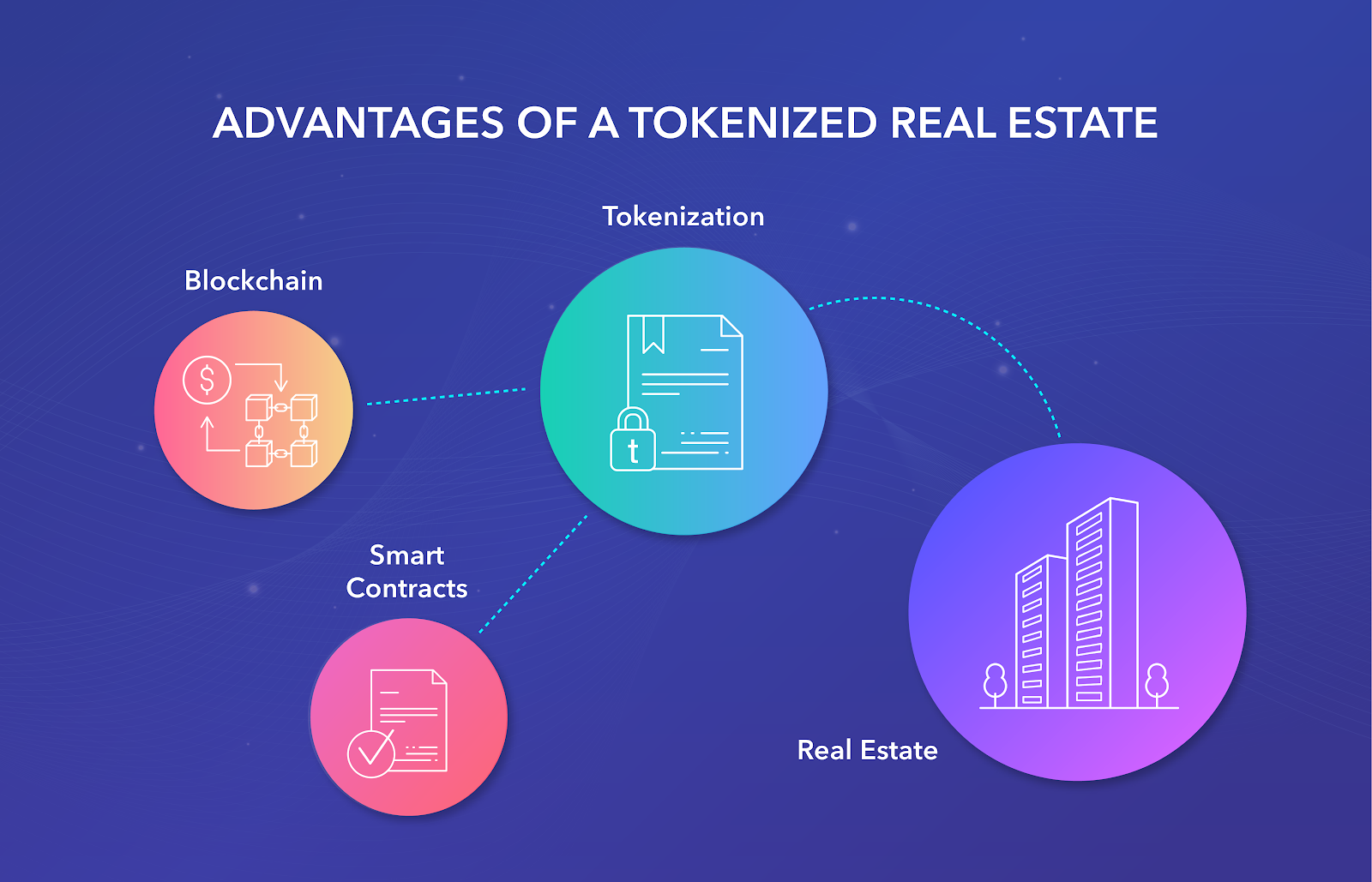 The blockchain in real estate - Softengi advantages of a tokenized real estate