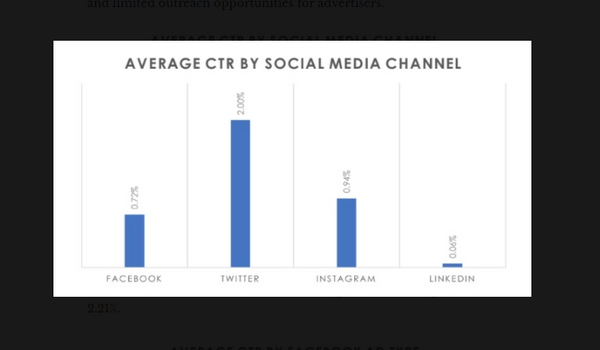 Twitter đang dẫn đầu về chỉ số CTR với 2%