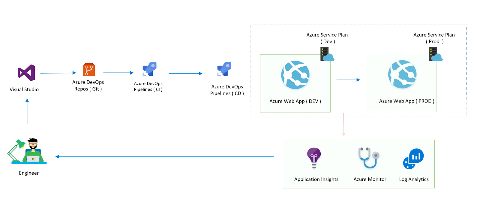 End-to-end CI/CD Automation Using Azure DevOps Unified Yaml-defined