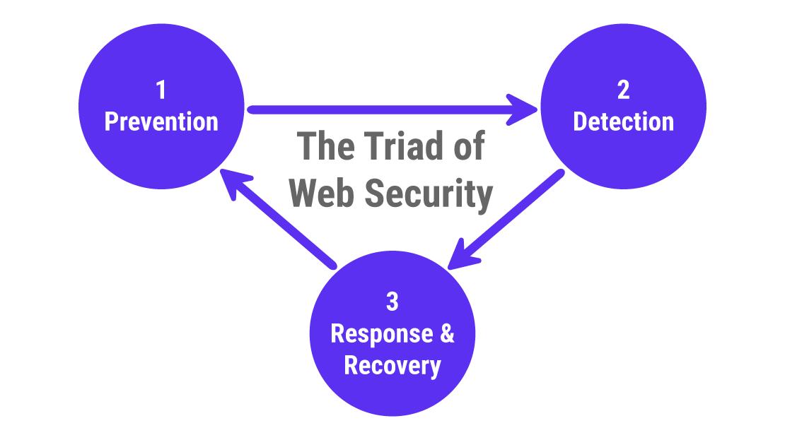 Bộ ba bảo mật web: Ngăn chặn, phát hiện, phản hồi và phục hồi