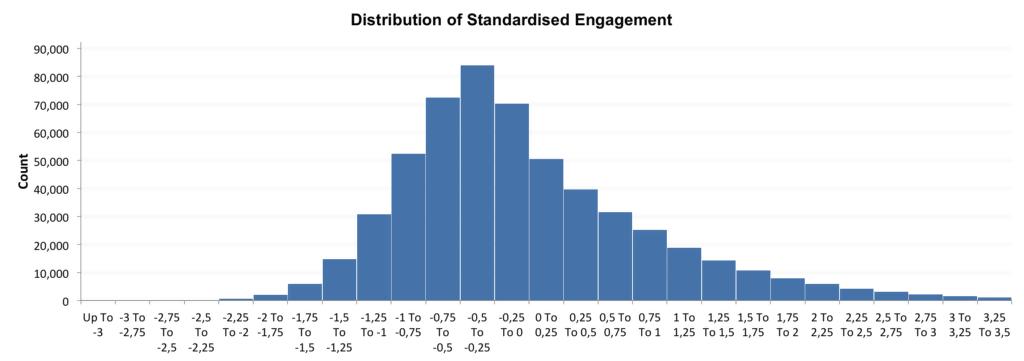 Distribution standardisierter Interaktion um die beste Zeit für einen Instagram Post zu finden