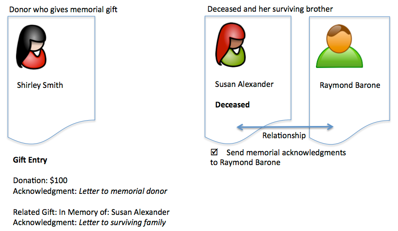 Generate and send acknowledgments for memorial/honorary gifts ...