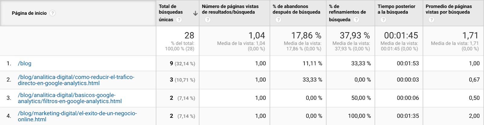 Informe de páginas de búsqueda de Google Analytics.