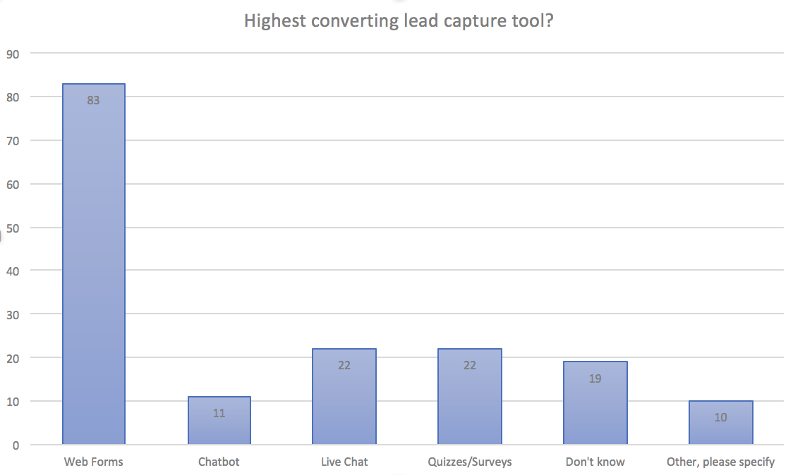 Forms Aren't Dead: The State of Email Lead Capture in 2019 3