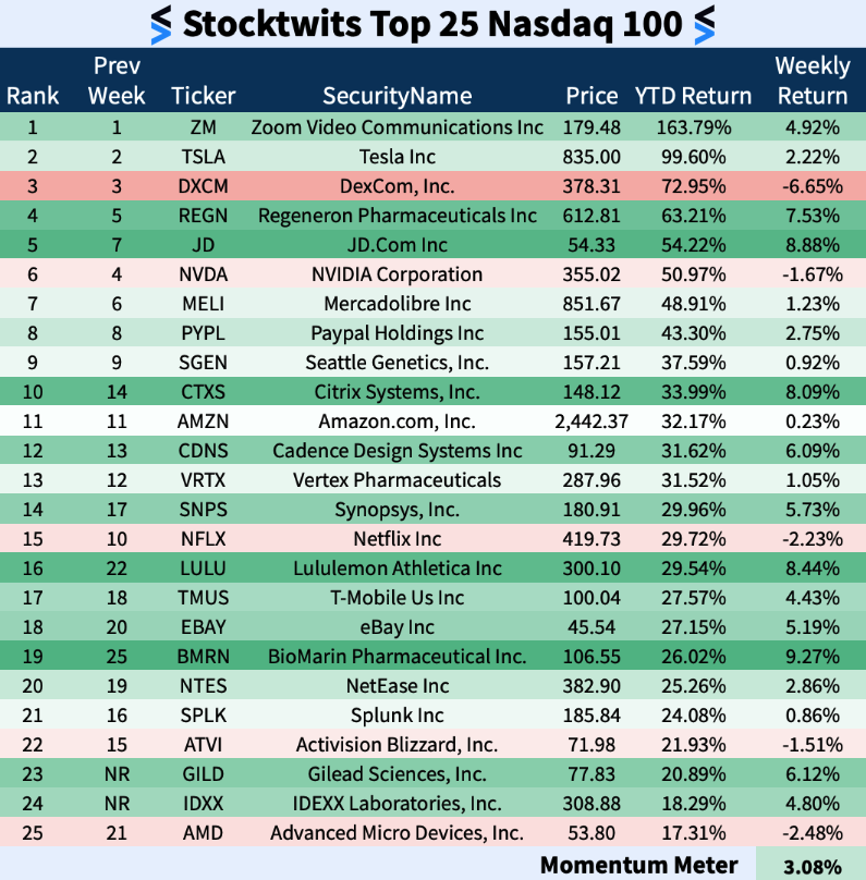 Stocktwits Top 25 Week 22 The Daily Rip