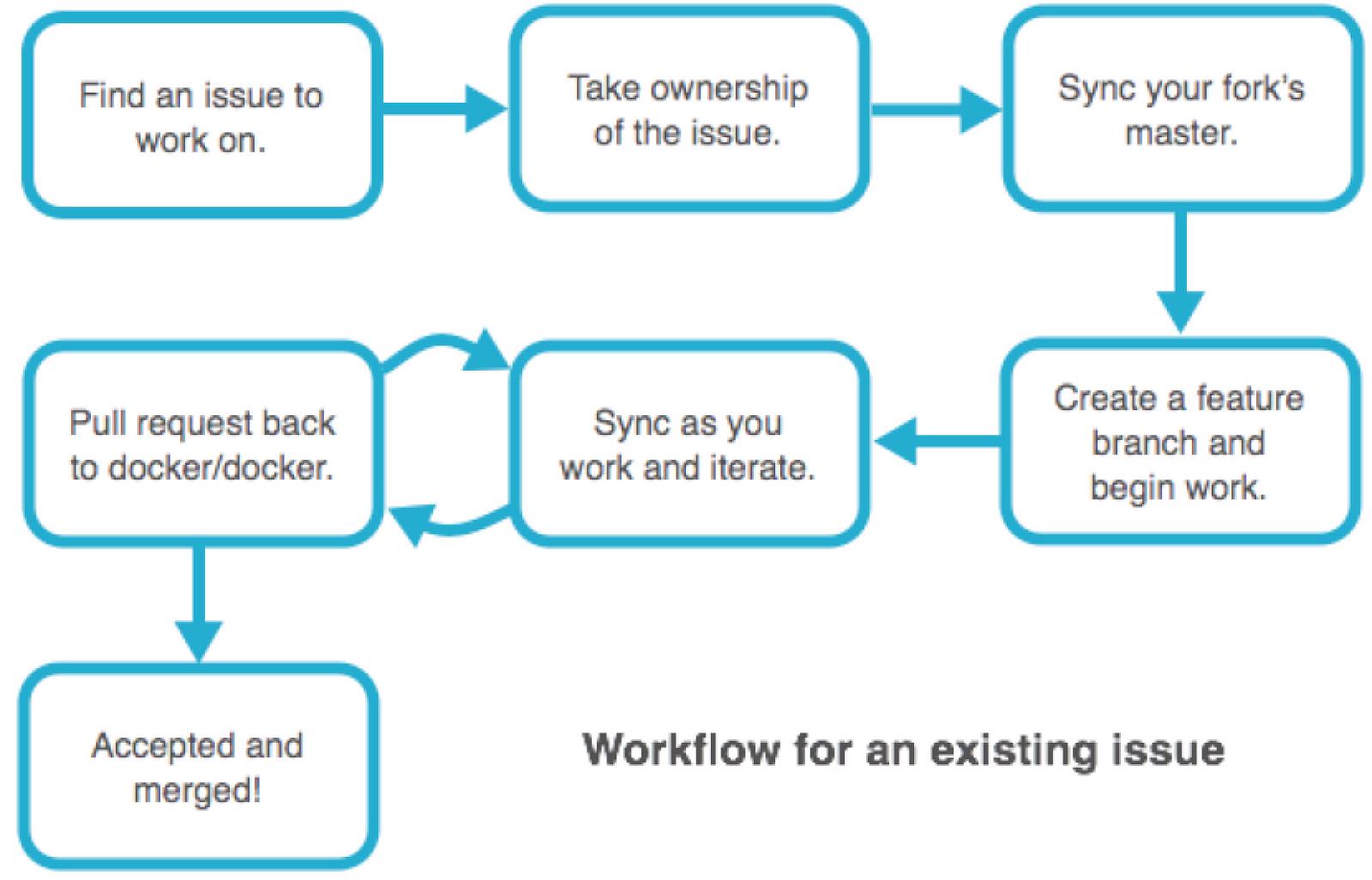 Workflow (fluxo de trabalho) do Git