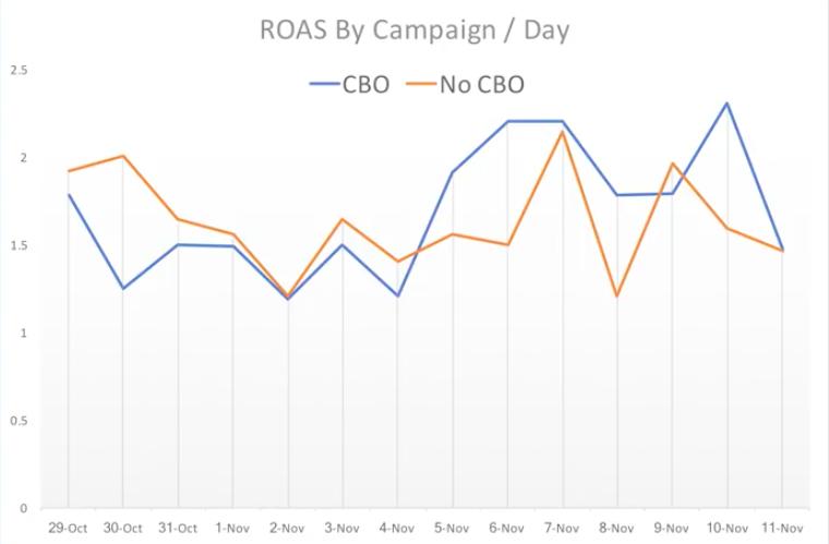 Сравнение результатов работы рекламных кампаний на Facebook