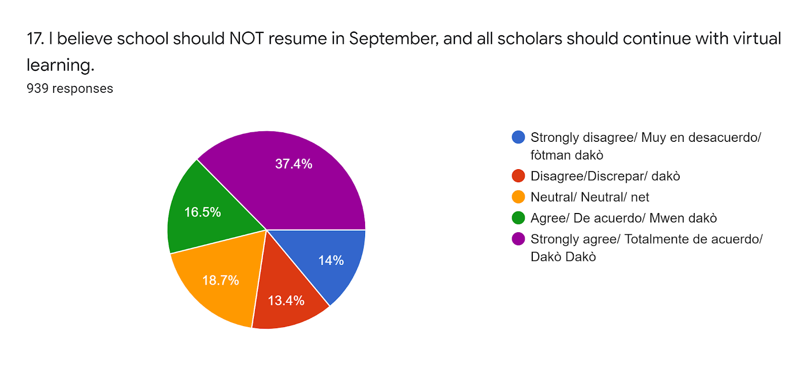 Forms response chart. Question title: 17. I believe school should NOT resume in September, and all scholars should continue with virtual learning. . Number of responses: 939 responses.