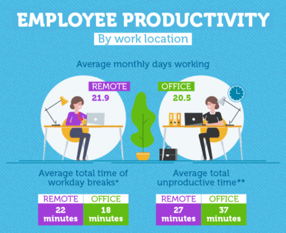 These Stats Prove That the Future of Work Is Remote