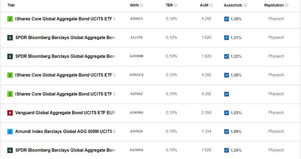 ETF-Schnellkurs 5/9: So findest du den richtigen Zins-ETF für dein Depot 4