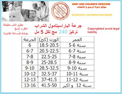 Medicines Book كتاب الادوية فيفادول شراب For Babies And Infants Fevadol Syrup للاطفال و الرضع