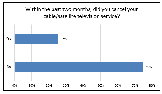 Chart showing cable or satellite television service cancellation. Y-axis is yes, X-axis is no. 25% responded yes, 75% responded no.