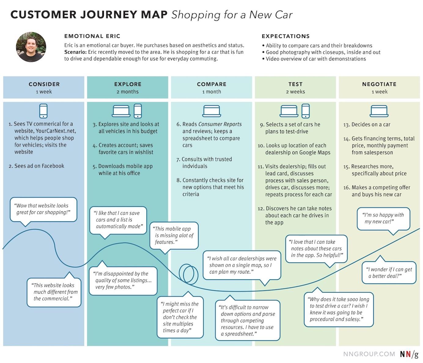 Customer Journey Map - New Car Shopping