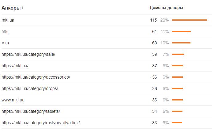 Основные анкоры ссылок на mkl dot ua