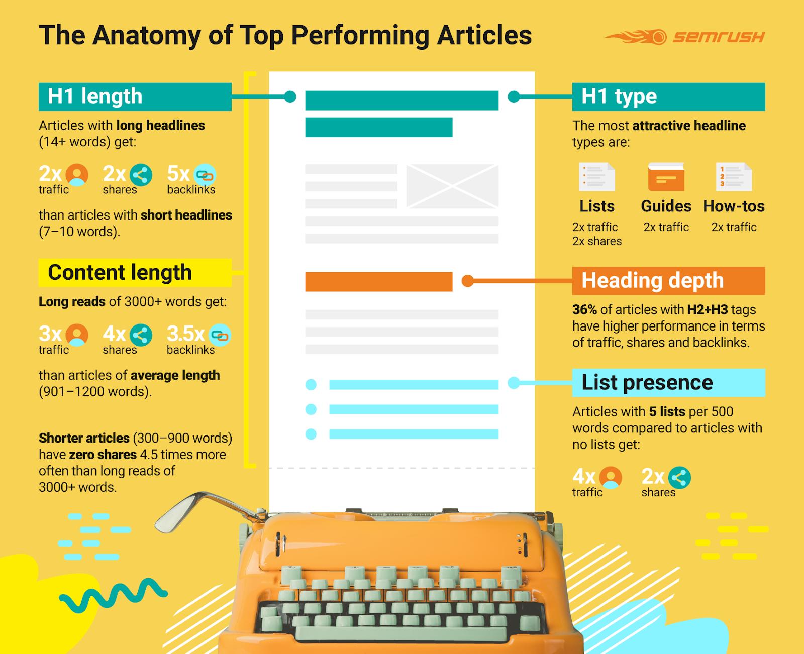 Инфографика по результатам исследования эффективности текстов контента
