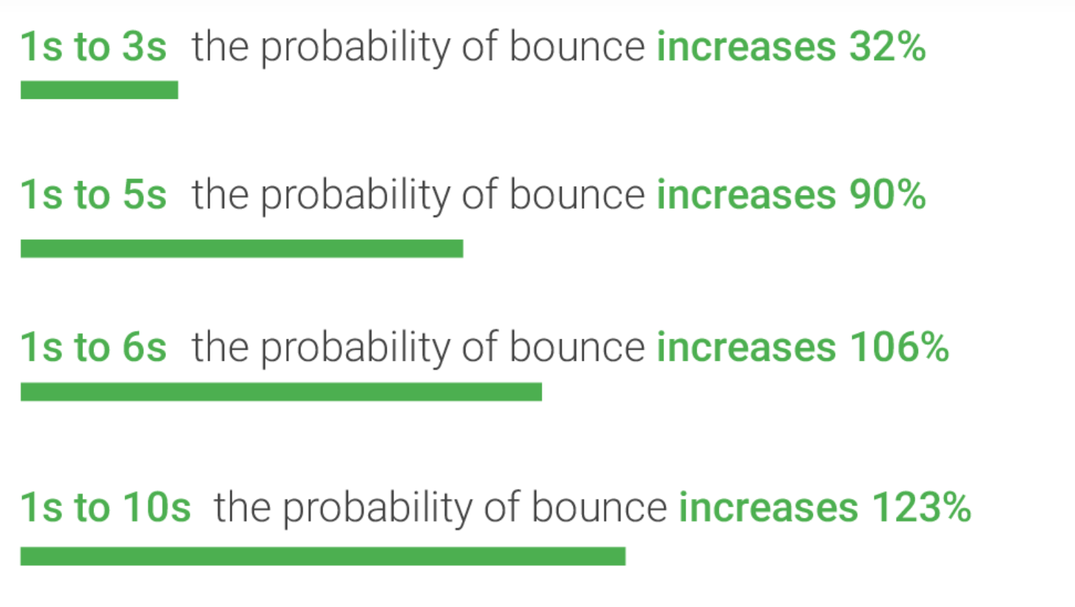 Bounce rate chart shows percentages based on site speed.