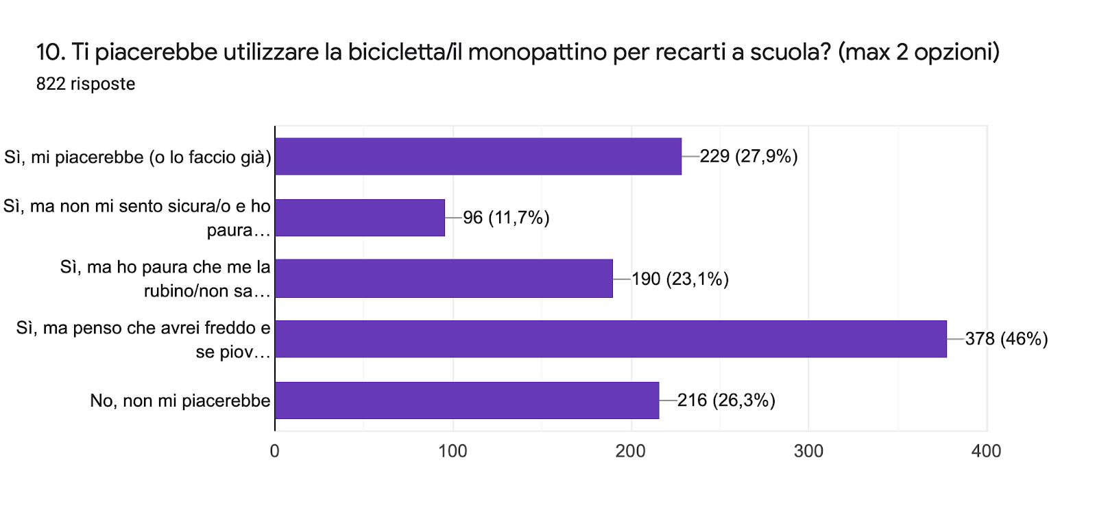Grafico delle risposte di Moduli. Titolo della domanda: 10. Ti piacerebbe utilizzare la bicicletta/il monopattino per recarti a scuola? (max 2 opzioni). Numero di risposte: 822 risposte.