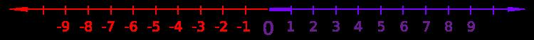 Отрицательные числа (красным) на числовой оси