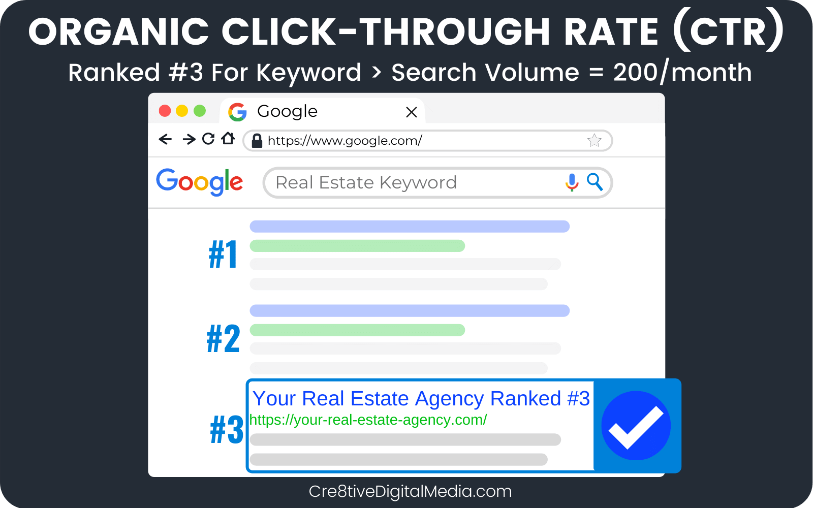 Rank 3 for a keyword searched by 200 people per month