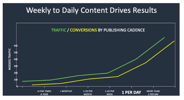 Biểu đồ hiển thị cách một nội dung blog thúc đẩy nhiều lưu lượng truy cập và chuyển đổi hơn