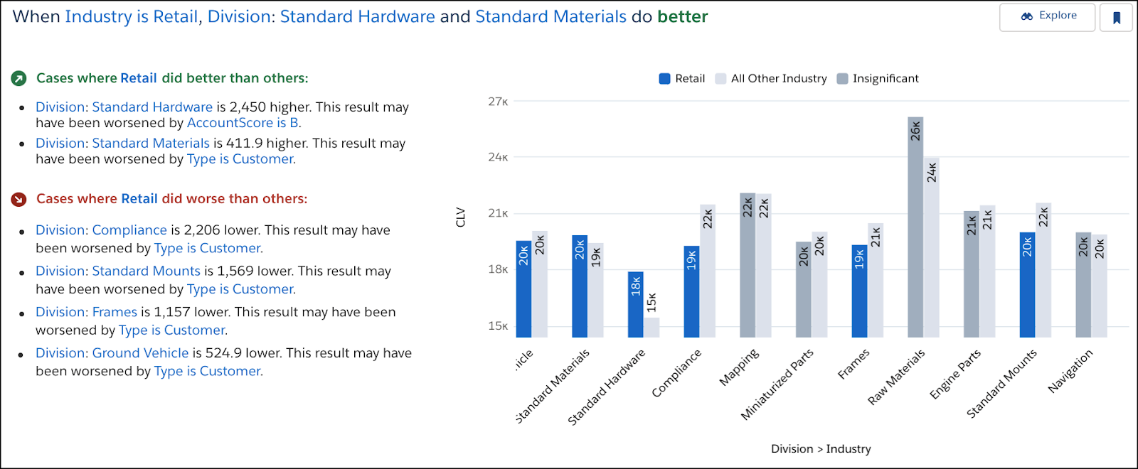 CLV by Division when Industry is Retail insight