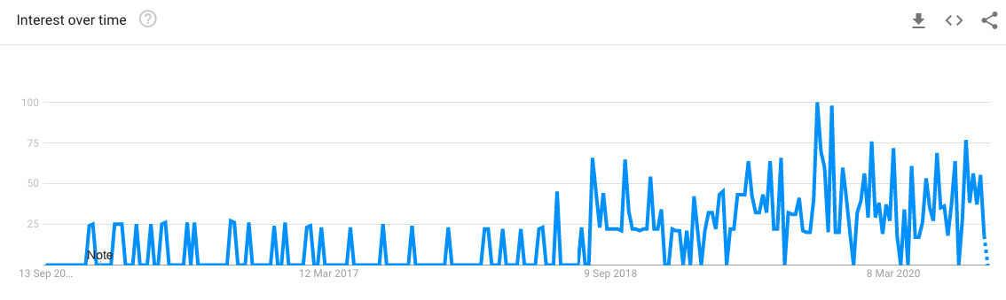 Google trends del término E-A-T