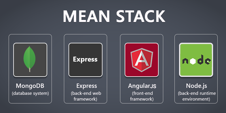MEAN stack graphic