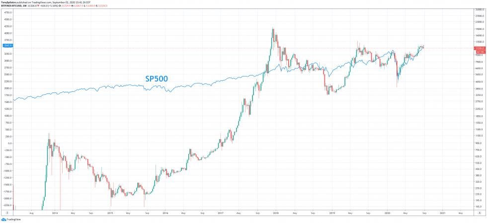 Gráfico de correlação do Bitcoin com o S&P 500.