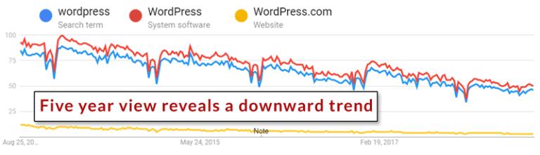 """Xem lại trend sau 5 năm với từ khóa """"wordpress"""""""