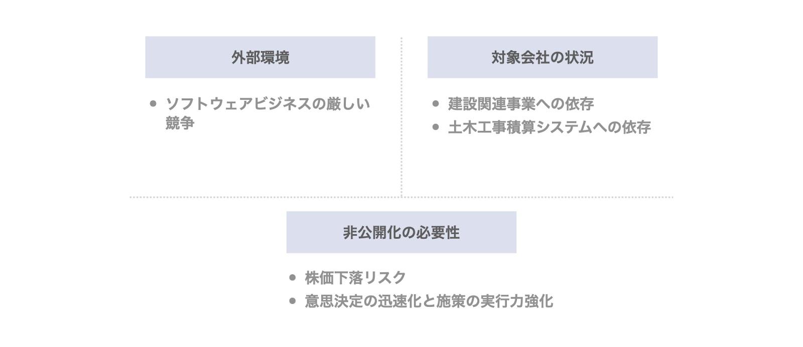 事例1. ビーイングのデットMBO(三重銀行)の背景・目的