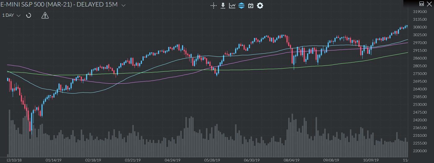 MMS para trading de longo prazo
