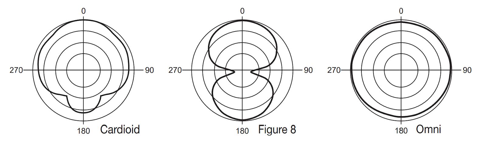 MXL 4000 Polar Pattern